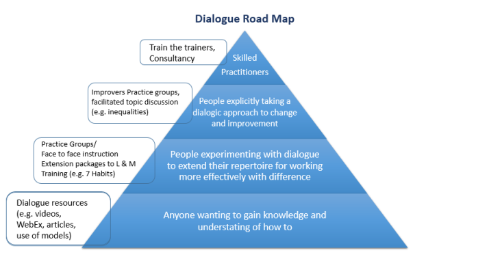 dialogue road map